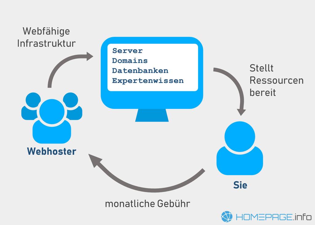 Was ist Webhosting