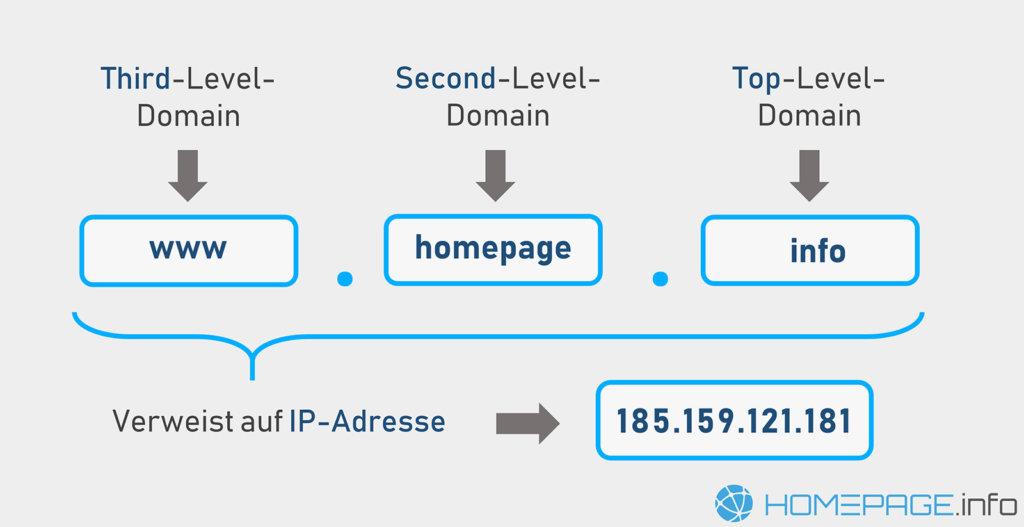 Was ist eine Domain