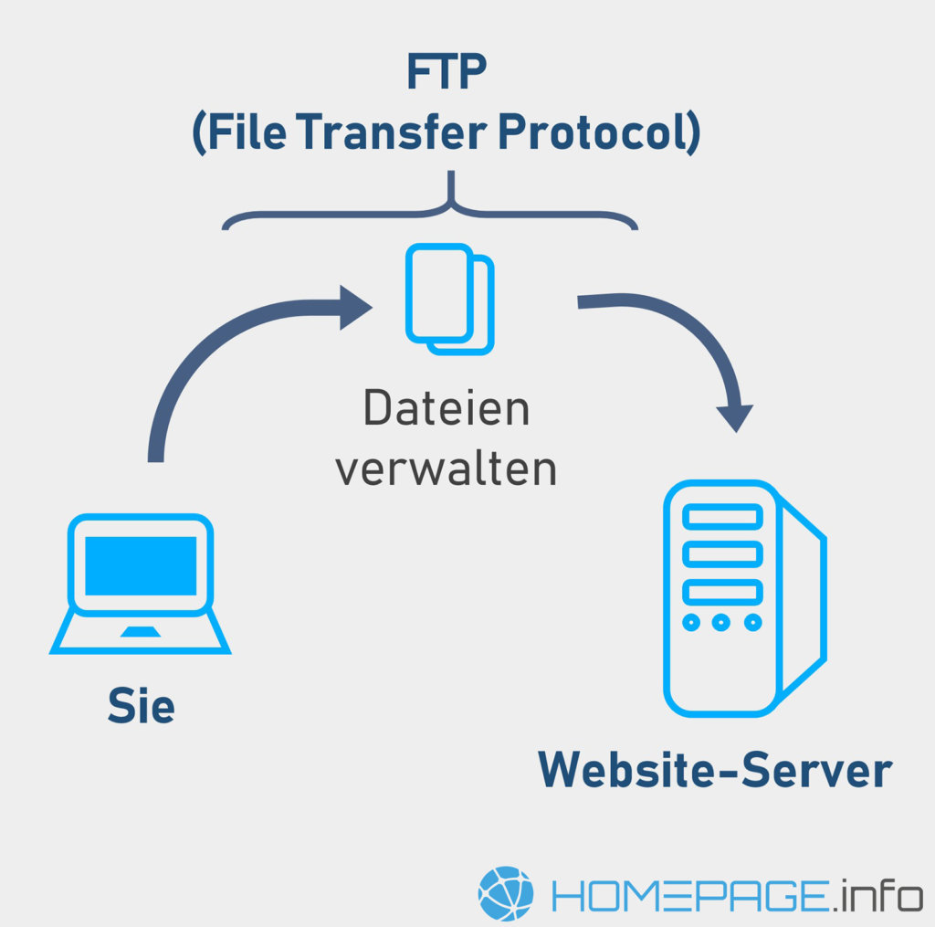 Was ist FTP