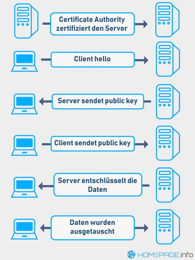 Wie funktioniert der Informationsaustausch unter SSL