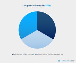 Aufgaben eines DNS Servers
