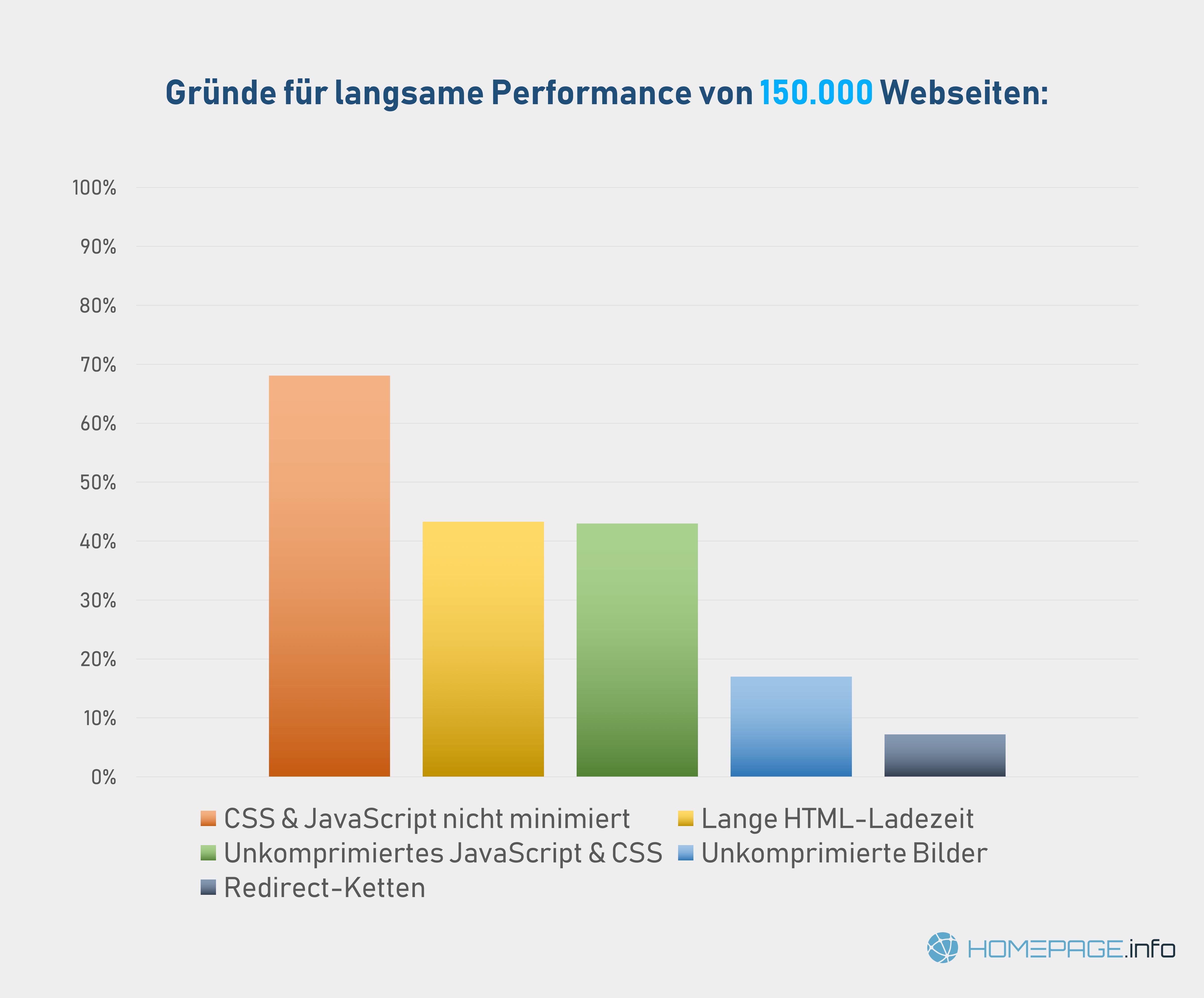 Gründe für schlechte Website-Performance