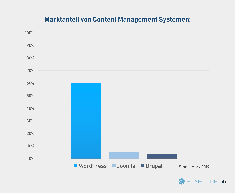 Marktanteile von CMS-Systemen